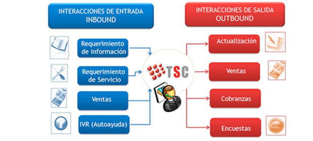 Tsc Contac Center