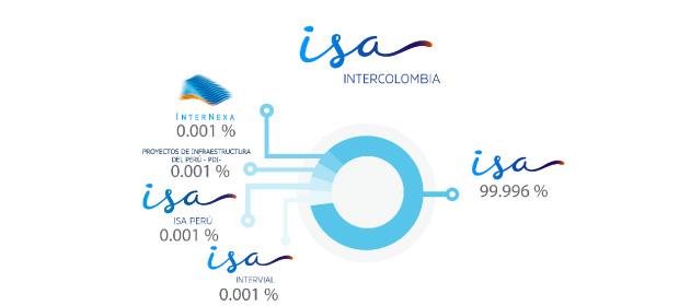 Intercolombia S.A. E.S.P.